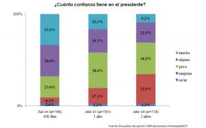 Cuanta Confianza cuenta el Presidente